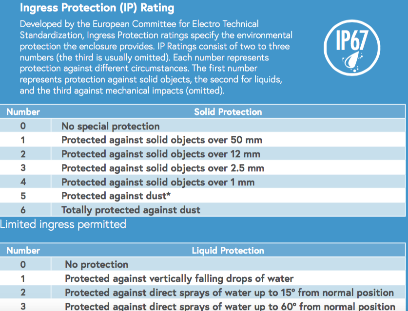 Ingress Protection (IP) Rating
