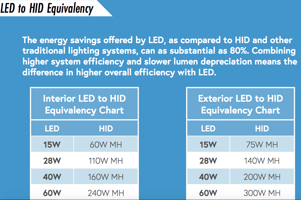 LED to HID Equivalency