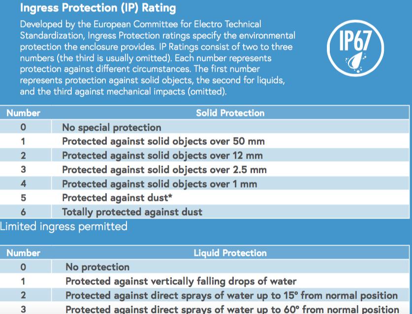 Ingress Protection (IP) Rating