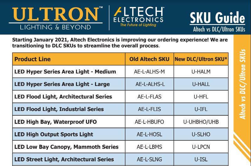 Fixture Specific SKU Items
